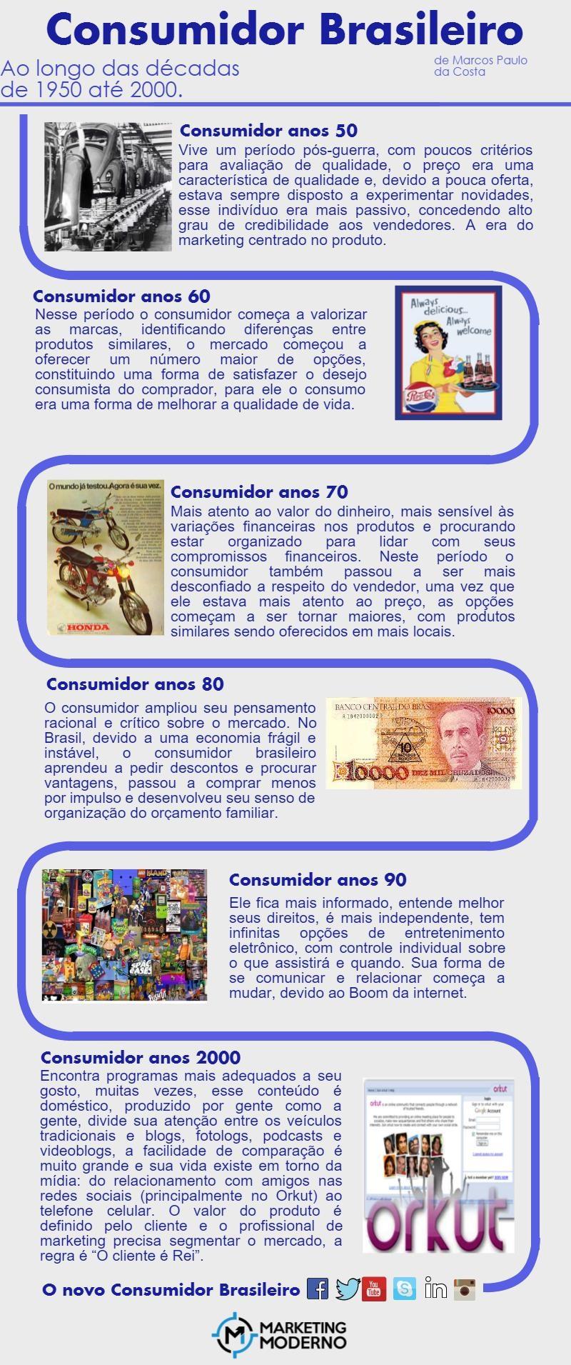 Infográfico Consumidor Brasileiro