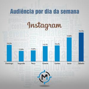 Audiência durante a semana no Instagram