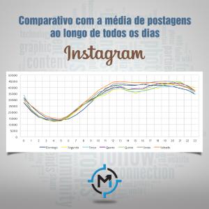 Comportamento durante os dias da semana no Instagram
