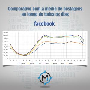 Postagens durante os dias da semana no Facebook