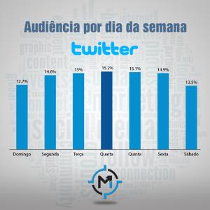 Audiência no twitter durante a semana