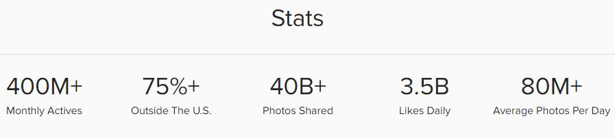estatistica instagram
