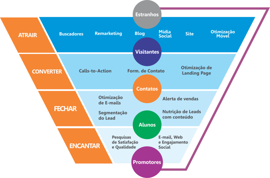 Funil-Inbound-Marketing-Clientes-Maceio