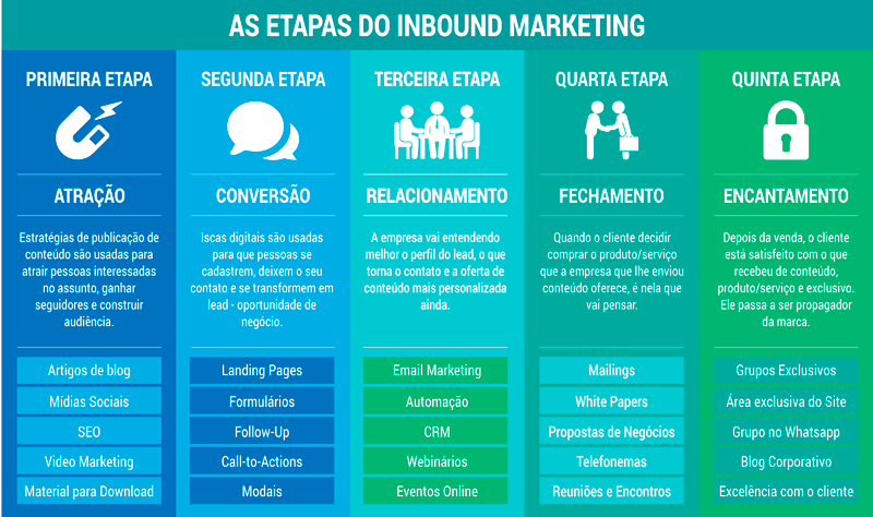 etapas_inbound-marketing_maceio
