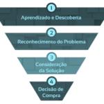 Funil de conteúdo e de vendas, qual é a diferença? [Inbound Marketing]